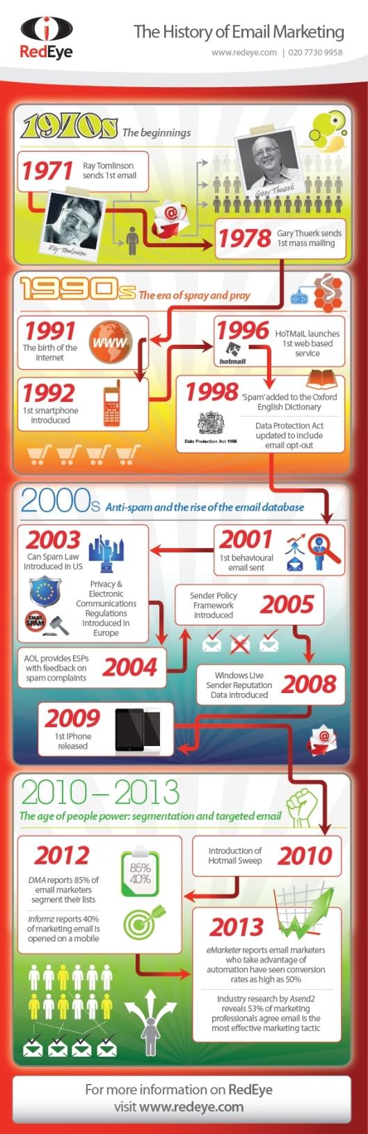 Lịch sử email marketing quá trình phát triển 40 năm