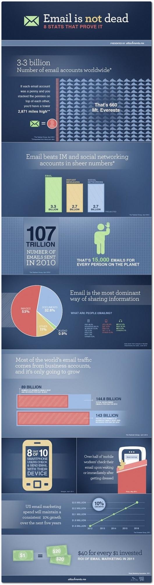 Thống kê về email thú vị